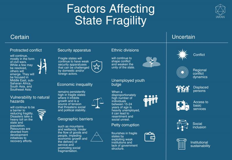 Factors affecting state fragility