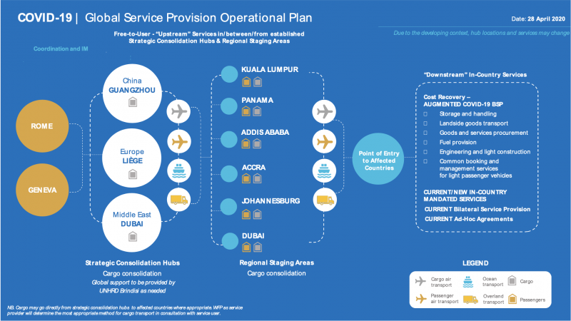 COVID-19 Global service operation plan